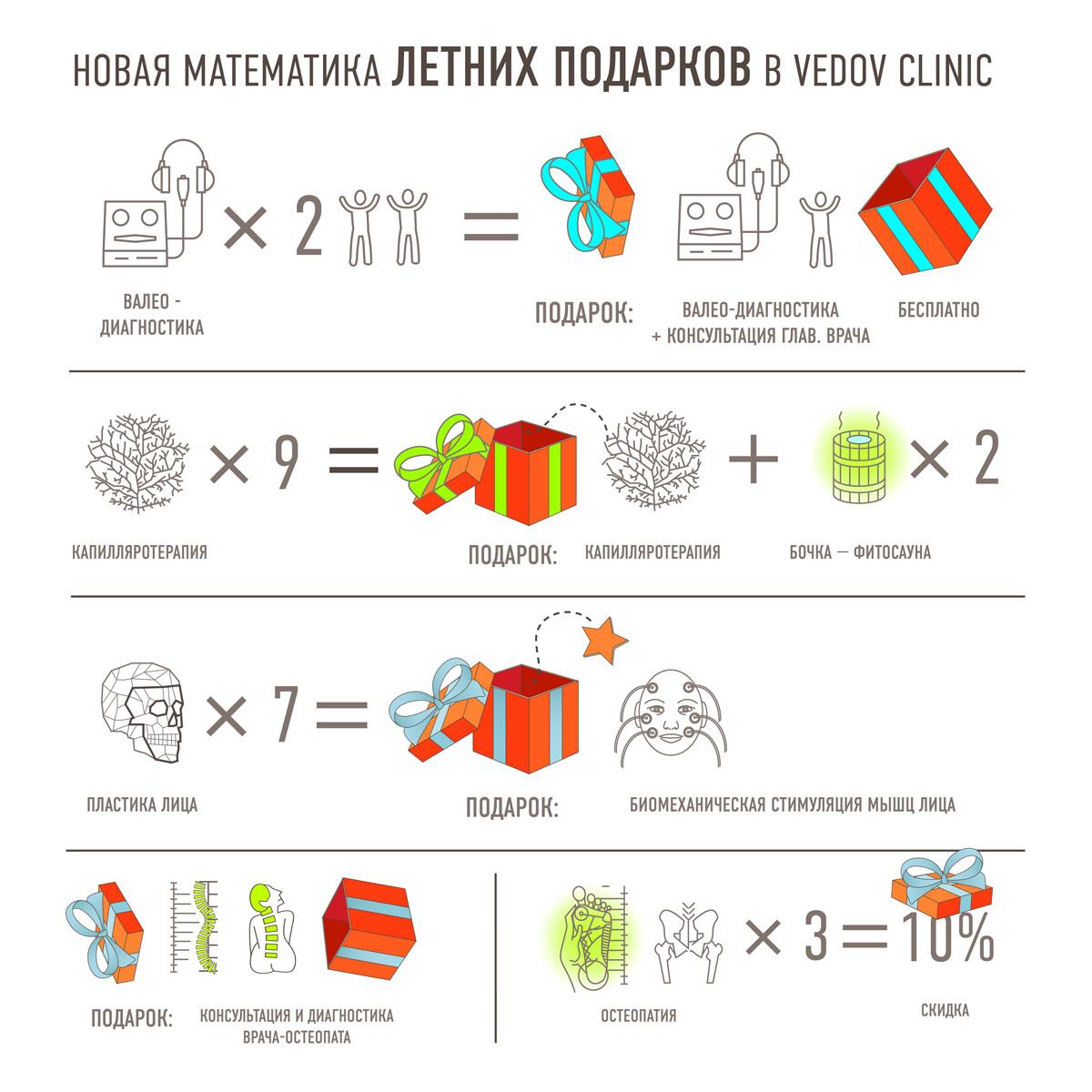 НОВАЯ МАТЕМАТИКА ЛЕТНИХ ПОДАРКОВ В Vedov clinic. Акции и подарки с 11 июня по 11 июля: