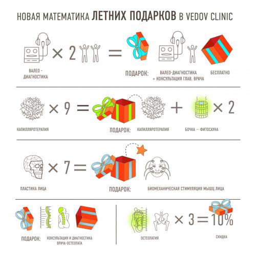 Летние акции и подарки В Vedov clinic в июне