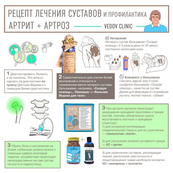 Рецепт лечения. Артрит и артроз