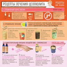 Рецепт лечения целлюлита от доктора Ведова