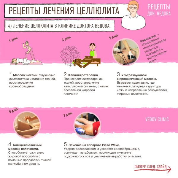 Процедуры по лечению целлюлита