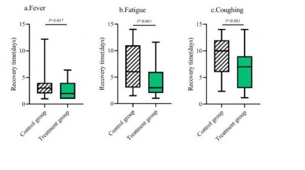 Как лечить коронавирус. Подтвержденные исследования.Lianhua Qingwen