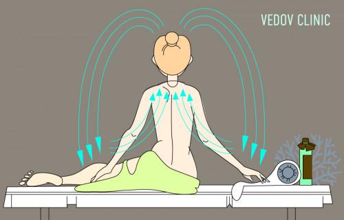 Лимфодренажный массаж в клинике доктора Ведова
