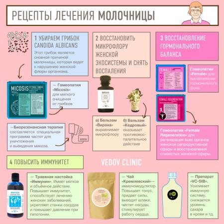 Лечение Молочницы Диеты. Как нужно питаться во время лечения молочницы: разрешенные и запрещенные продукты, примерное меню