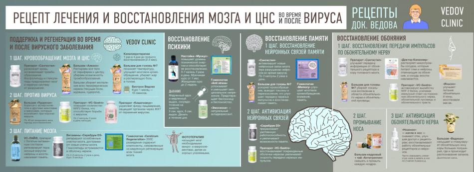 Восстановление нервной системы и мозговой деятельности после коронавируса