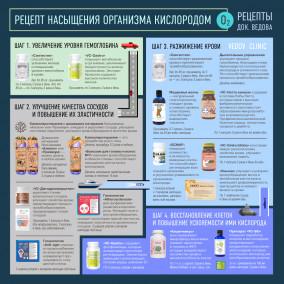 Насыщение кислородом рецепт доктора Ведова