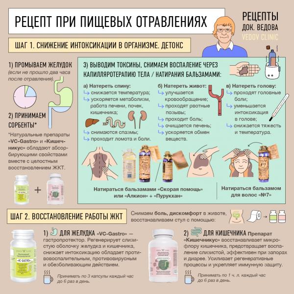 Лечение отравлений натуральными средствами
