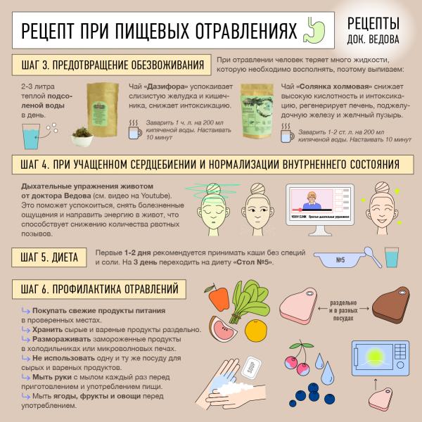 Рецепт при пищевых отравлениях натуральными средствами