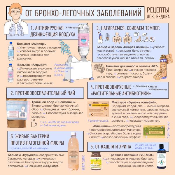 Рецепт при ОРЗ, гриппе и вирусных заболеваниях