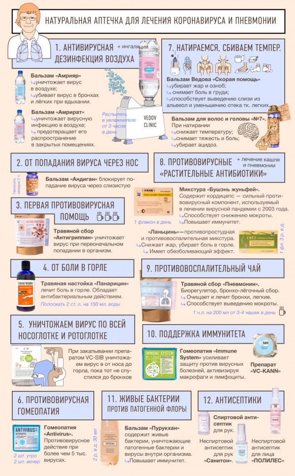 Натуральные средства от вируса и пневмонии от доктора Ведова