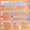 Укрепляем иммунитет натуральными средствами доктора Ведова