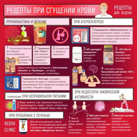 Рецепты при сгущении крови